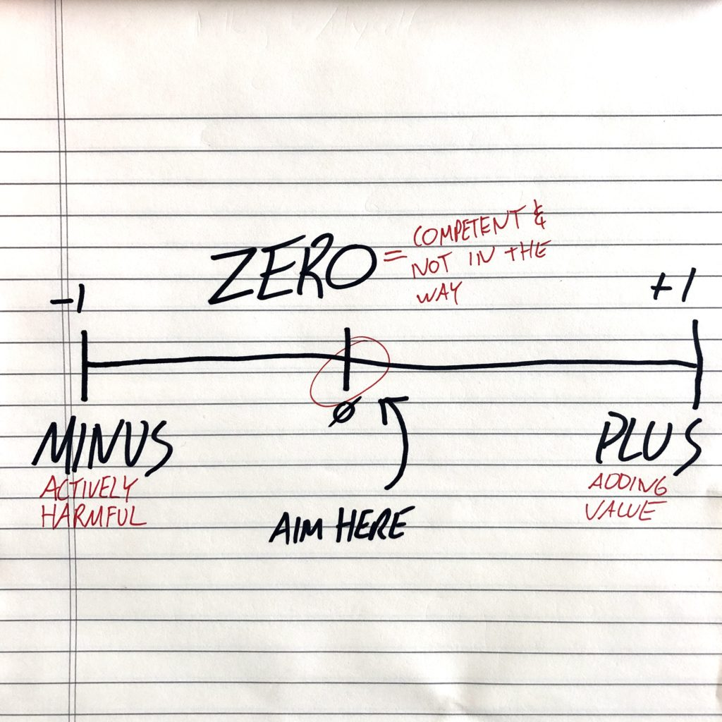 Illustration of the Zero Minus Plus concept. Zero is in the middle of a number line between -1 and 1.